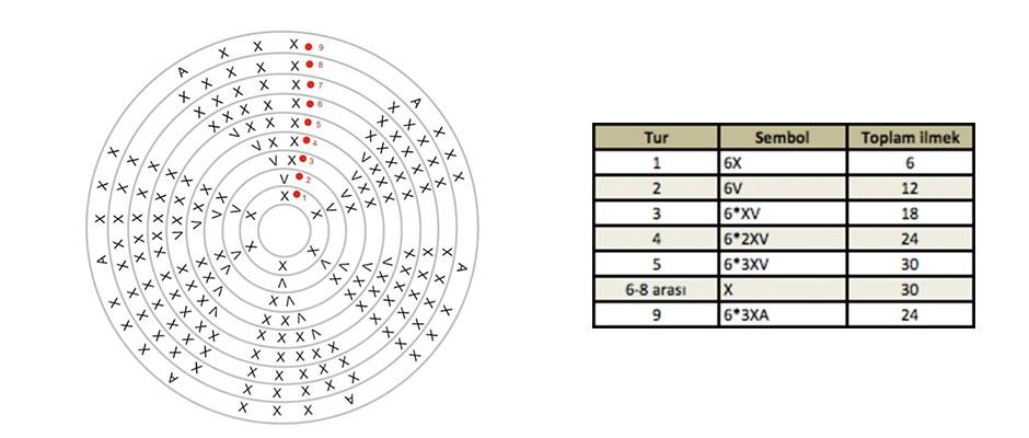 Amigurumi Pattern'ları Nasıl Okunur?